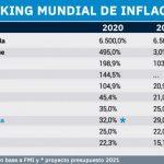 Se espera una inflación del 48% para el 2021 en Argentina